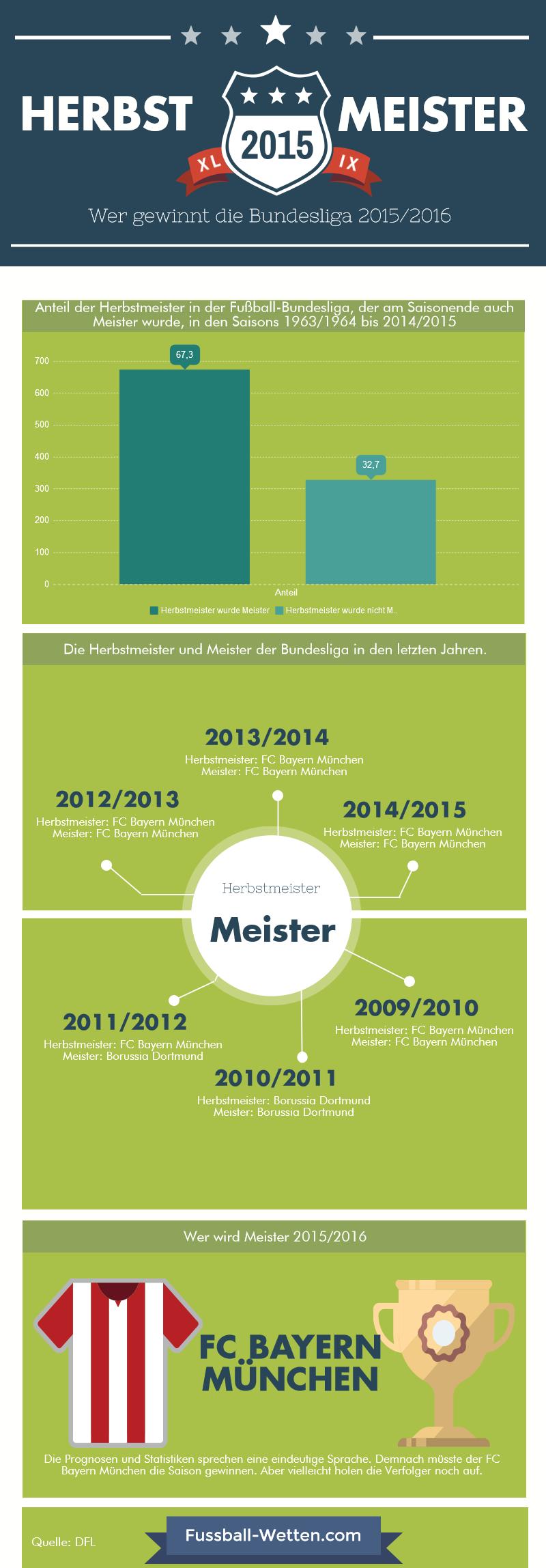 Bundesliga Herbstmeister Infografik